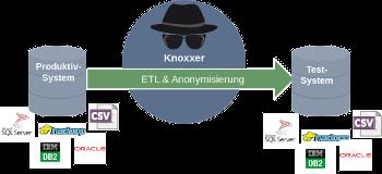ETL und Anonymisierung