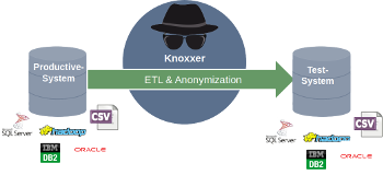 ETL and anonymisation