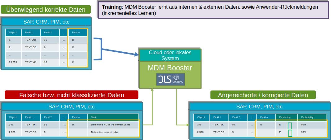 MDM Booster - Klassifikation